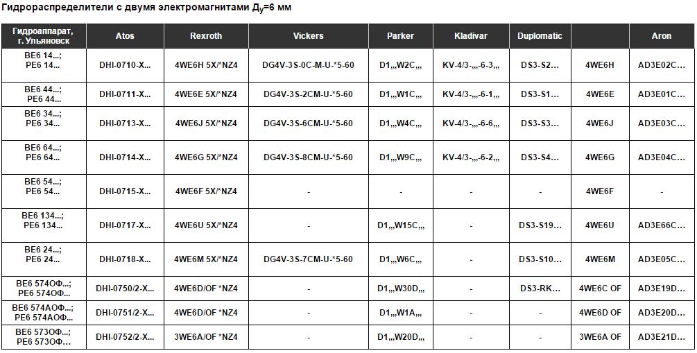 Таблицы замен и подбора аналогов