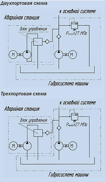 Источники резервного гидропитания